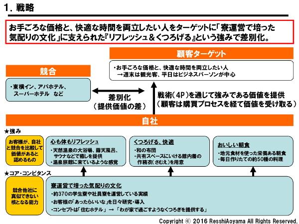 図表1「共立メンテナンス(ドーミーイン)戦略」