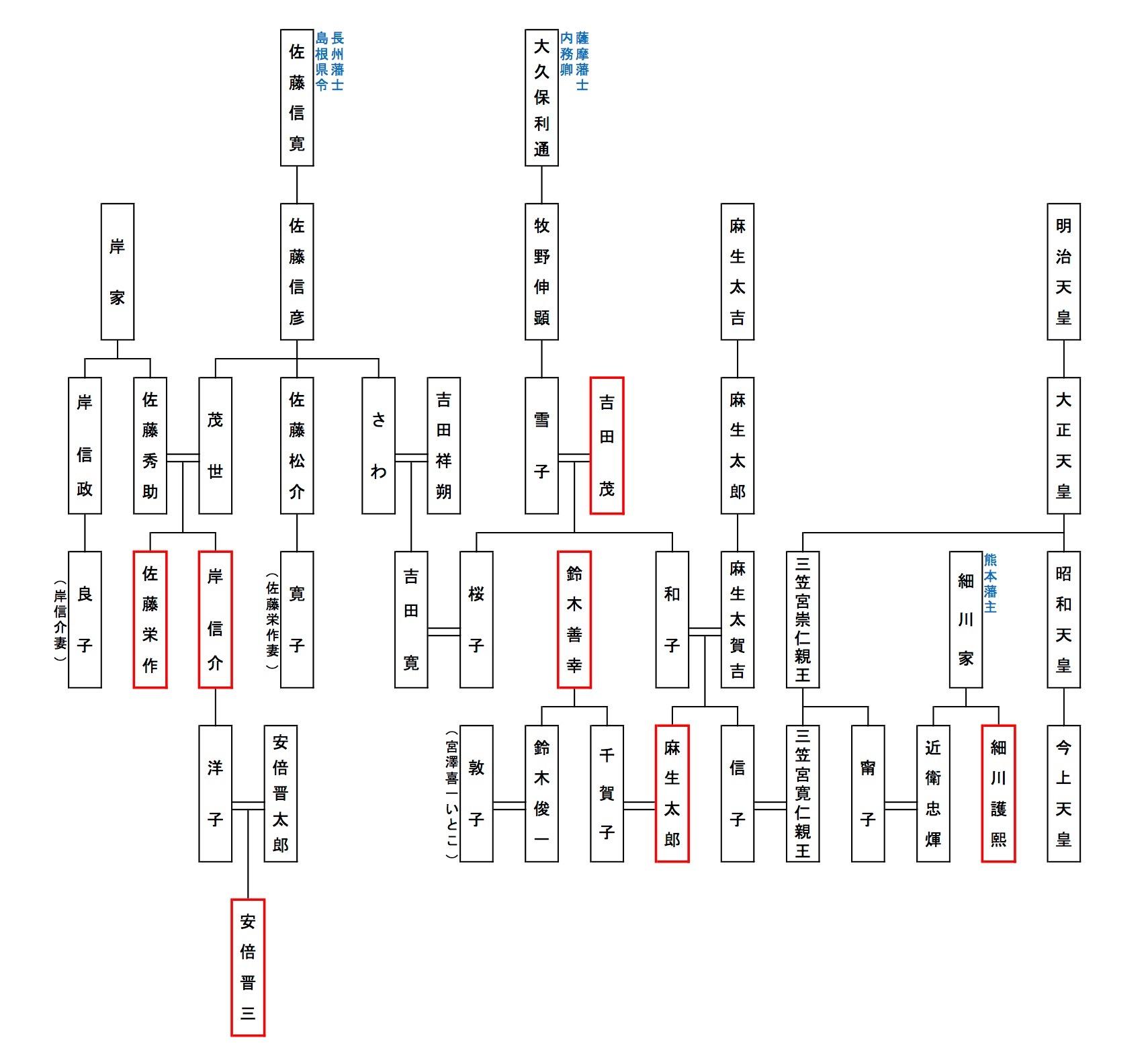 まぐまぐ・家系図(安倍晋三・麻生太郎) (1)