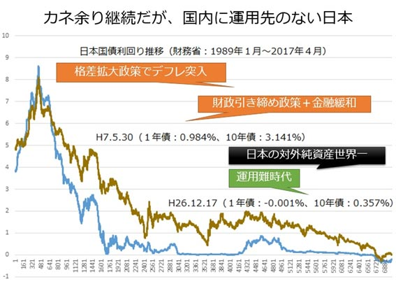運用難が続く日本